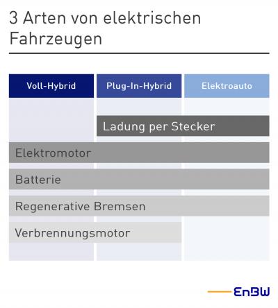 Infografik Unterschied Voll-Hybrid, Plug-in-Hybrid und Elektroauto