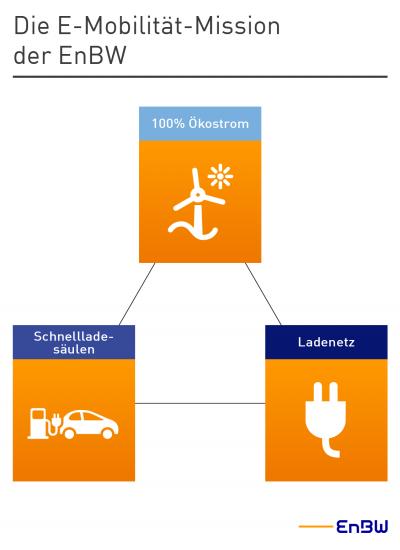 Infografik EnBW-Mission E-Mobilität