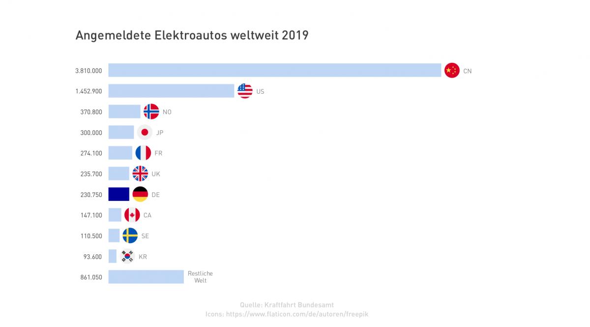 Balkendiagramm angemledete E-Autos weltweit
