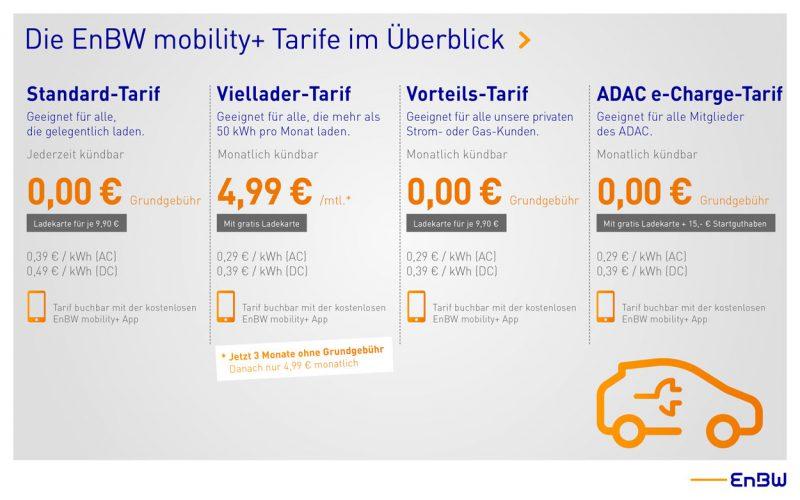 Übersicht der EnBW mobility+ Tarife