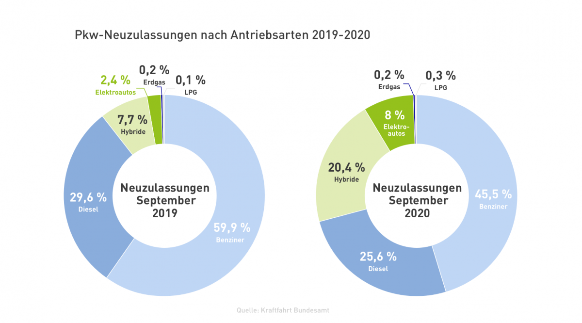 Grafik Neuzulassungen von E-Autos im September 2020