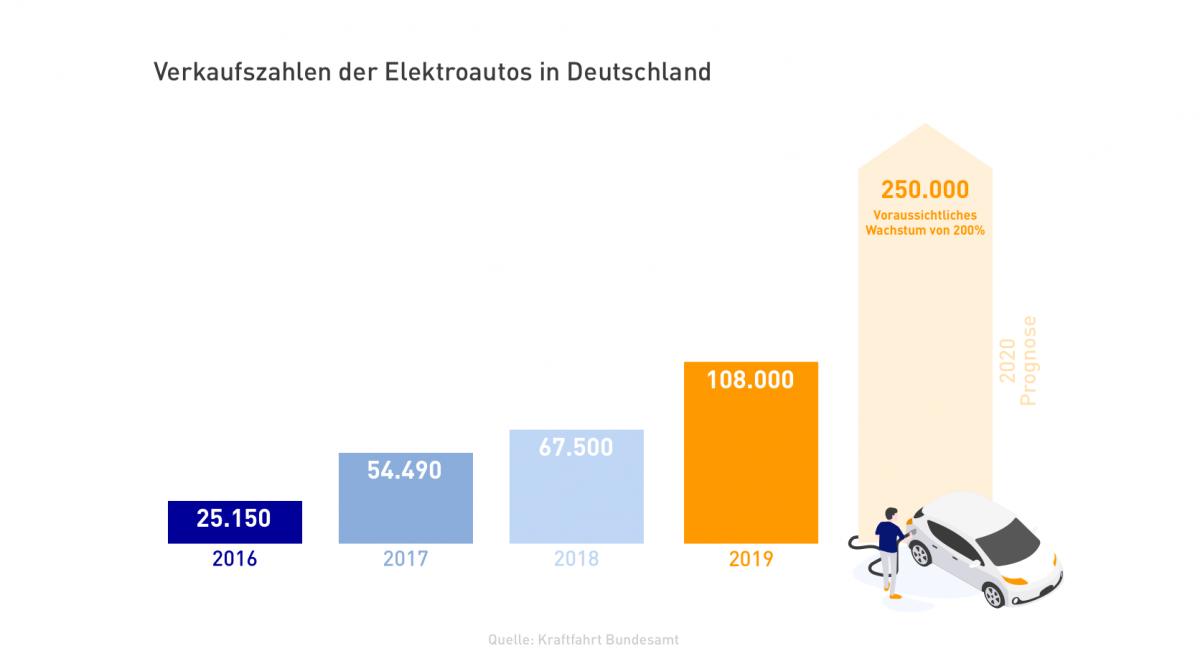 Balkendiagramm Verkaufzahlen von E-Autos