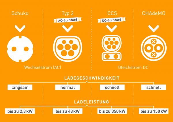 Infografik zu den verschiedenen Steckertypen.