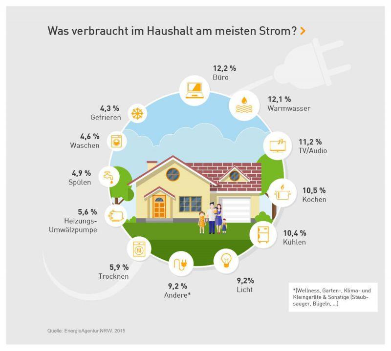 Infografik zeigt Stromverbrauchsverteilung